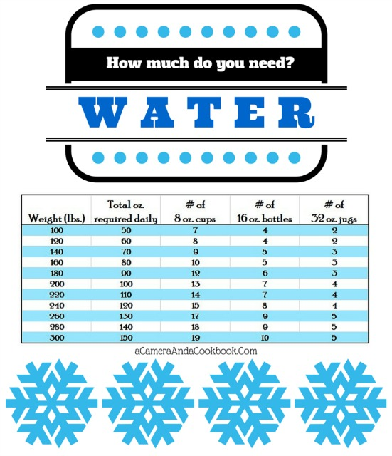 Water - Are you drinking enough?  Here's a helpful post to help you ensure you're drinking enough.